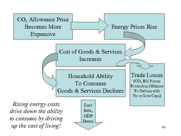 CO 2 Allowance Price Becomes More Expensive Energy Prices Rise Cost of Goods &