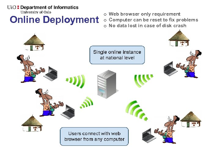 Online Deployment o Web browser only requirement o Computer can be reset to fix