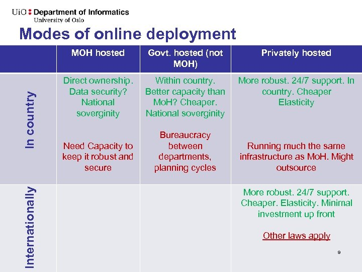 Modes of online deployment Internationally In country MOH hosted Govt. hosted (not MOH) Privately