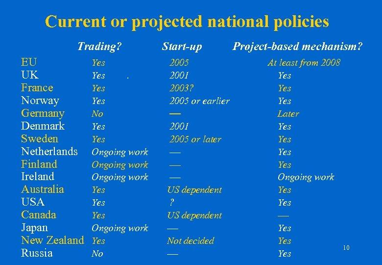 Current or projected national policies Trading? EU UK France Norway Germany Denmark Sweden Netherlands