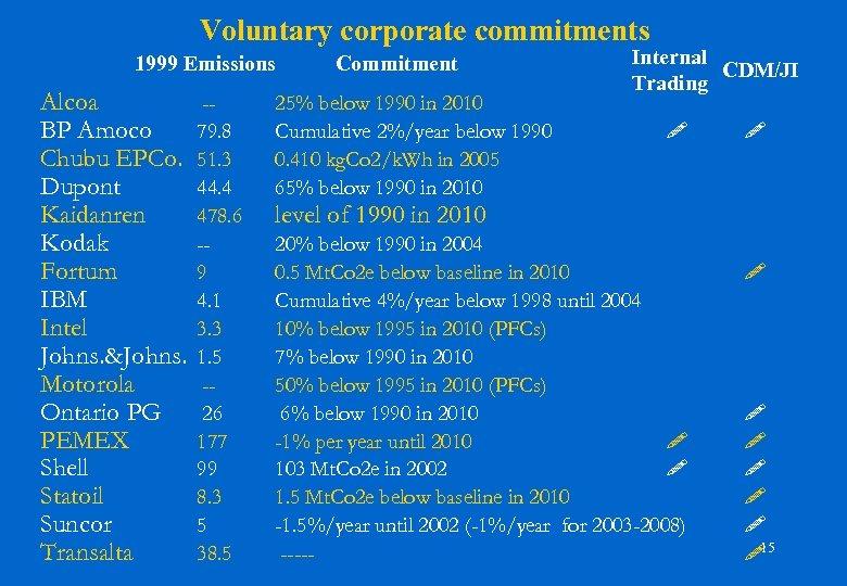 Voluntary corporate commitments 1999 Emissions Alcoa BP Amoco Chubu EPCo. Dupont Kaidanren Kodak Fortum
