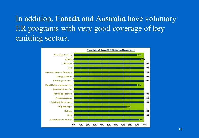 In addition, Canada and Australia have voluntary ER programs with very good coverage of