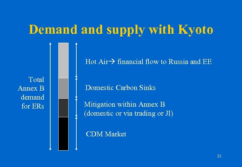 Demand supply with Kyoto Hot Air financial flow to Russia and EE Total Annex