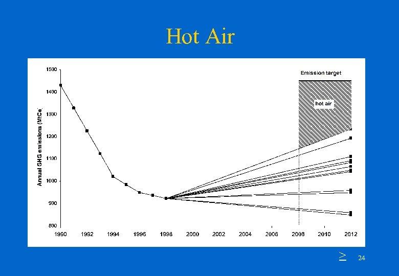 Hot Air > 24