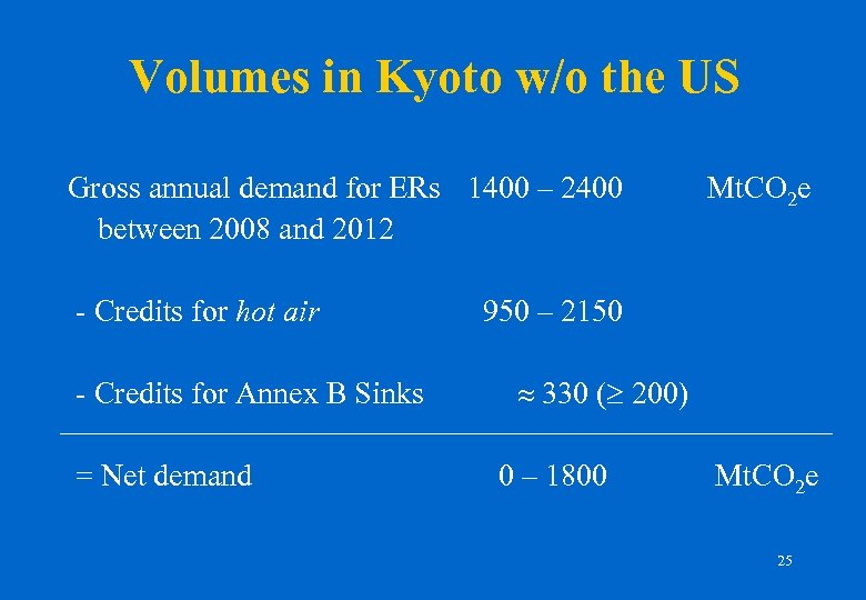 Volumes in Kyoto w/o the US Gross annual demand for ERs 1400 – 2400