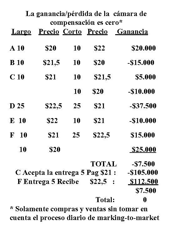 La ganancia/pérdida de la cámara de compensación es cero* Largo Precio Corto Precio Ganancia