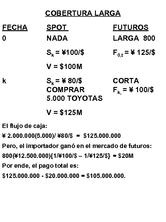 COBERTURA LARGA FECHA 0 SPOT NADA FUTUROS LARGA 800 Sk = ¥ 100/$ F