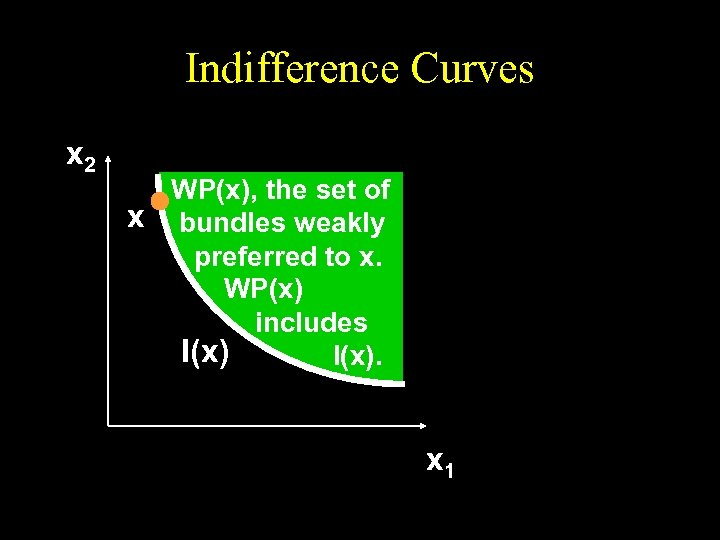 Indifference Curves x 2 WP(x), the set of x bundles weakly preferred to x.