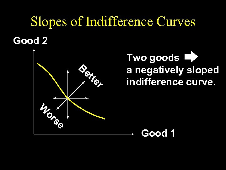 Slopes of Indifference Curves Good 2 Be tte r W or se Two goods