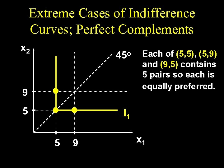 Extreme Cases of Indifference Curves; Perfect Complements x 2 45 o 9 5 Each