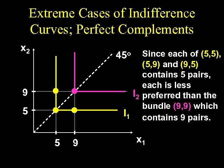 Extreme Cases of Indifference Curves; Perfect Complements x 2 Since each of (5, 5),