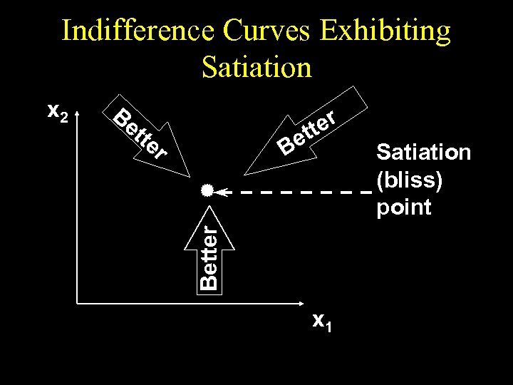 Indifference Curves Exhibiting Satiation Be tte r ter et B Better x 2 x