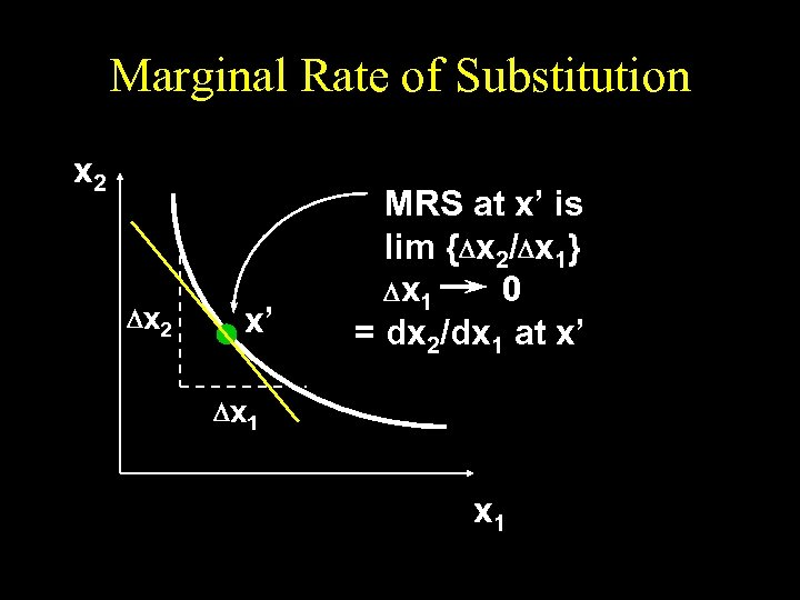 Marginal Rate of Substitution x 2 D x 2 x' MRS at x' is