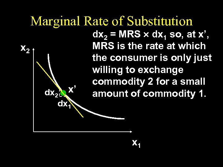 Marginal Rate of Substitution x 2 dx 2 x' dx 1 dx 2 =