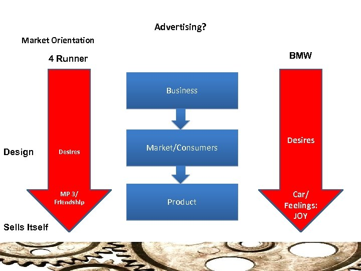 Advertising? Market Orientation BMW 4 Runner Business Design Desires MP 3/ Friendship Market/Consumers Product