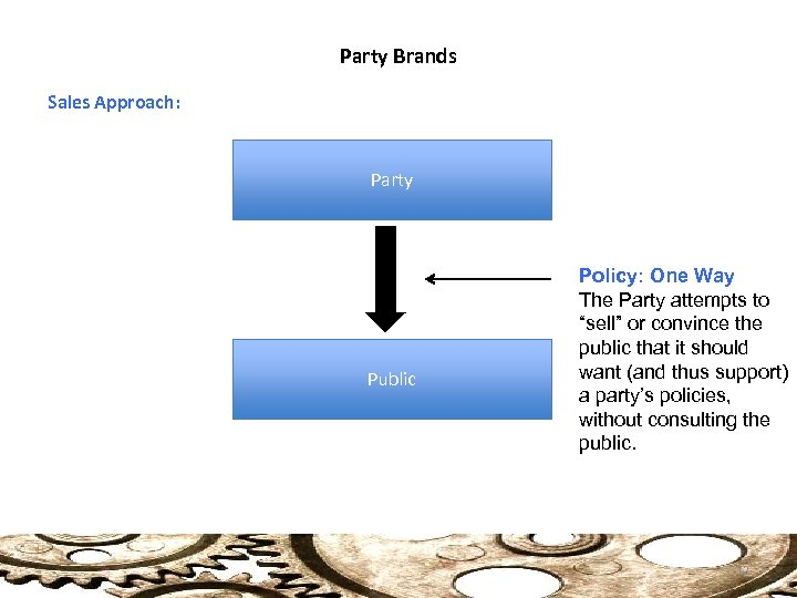 """Party Brands Sales Approach: Party Public Policy: One Way The Party attempts to """"sell"""""""