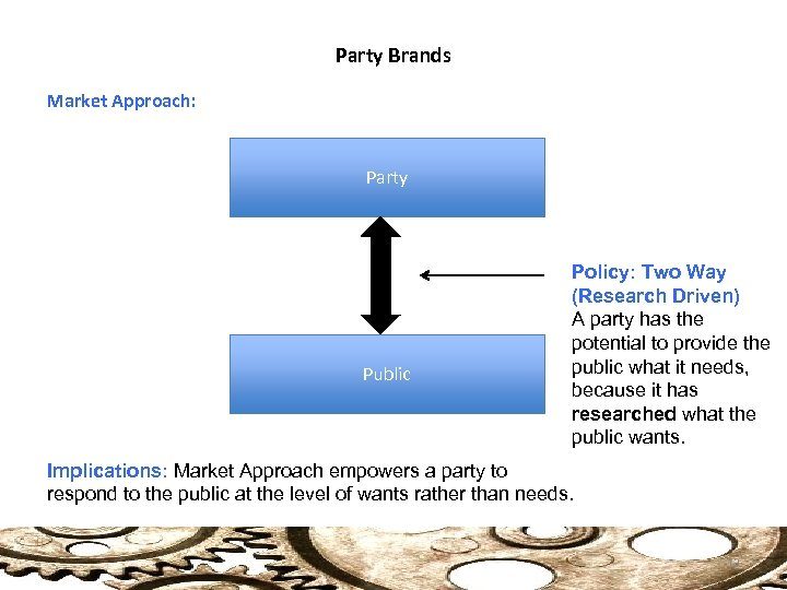 Party Brands Market Approach: Party Public Policy: Two Way (Research Driven) A party has