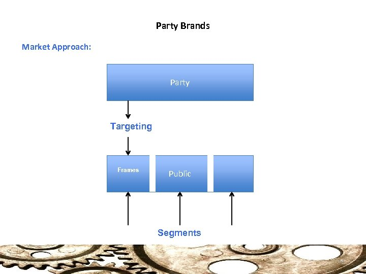 Party Brands Market Approach: Party Targeting Frames Public Segments 14