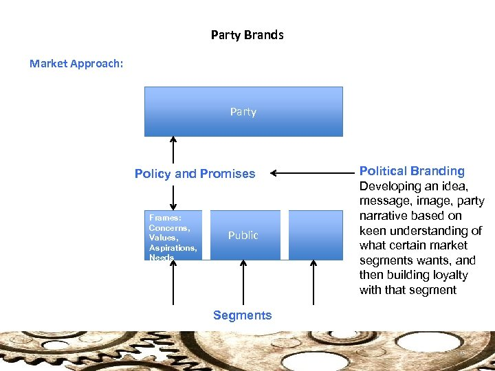 Party Brands Market Approach: Party Policy and Promises Frames: Concerns, Values, Aspirations, Needs Public