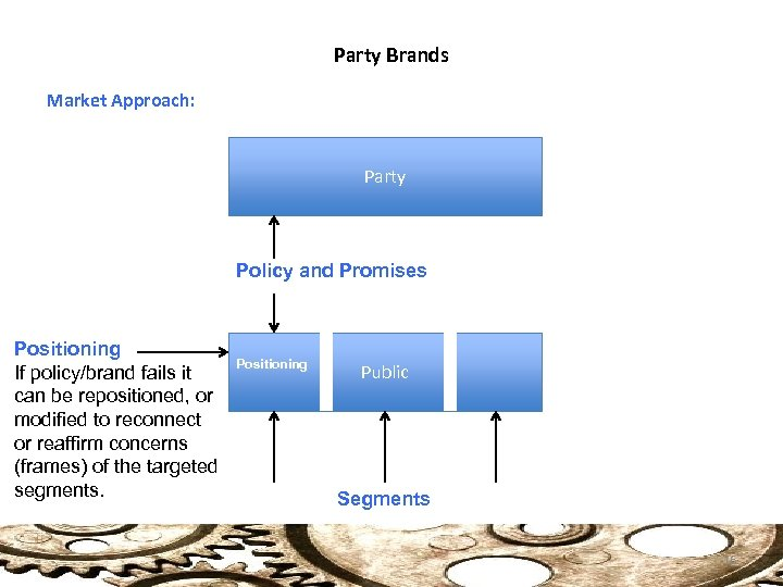 Party Brands Market Approach: Party Policy and Promises Positioning If policy/brand fails it can
