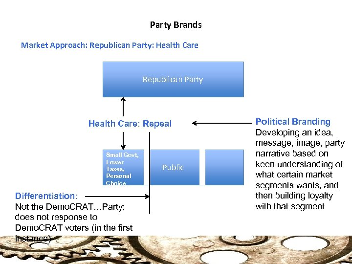 Party Brands Market Approach: Republican Party: Health Care Republican Party Health Care: Repeal Small
