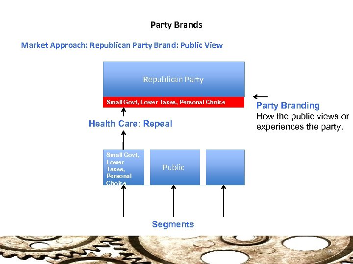 Party Brands Market Approach: Republican Party Brand: Public View Republican Party Small Govt, Lower