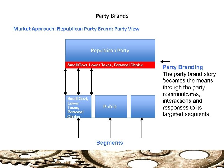 Party Brands Market Approach: Republican Party Brand: Party View Republican Party Small Govt, Lower