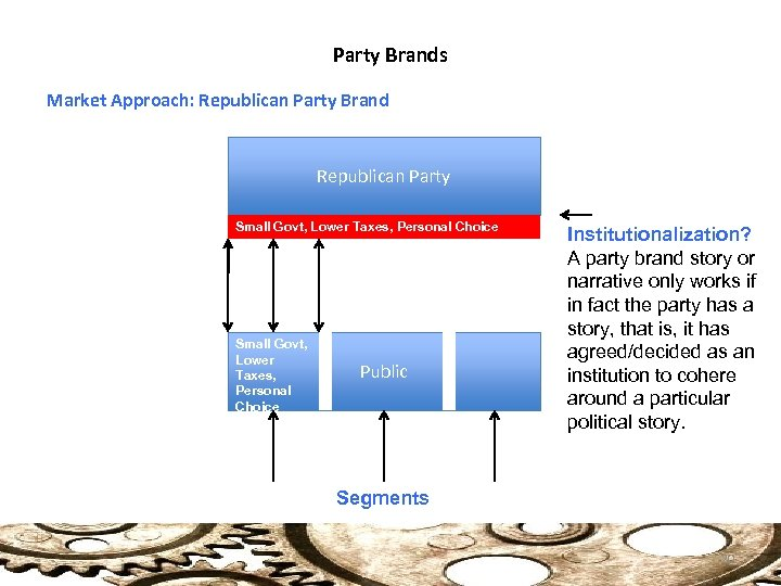 Party Brands Market Approach: Republican Party Brand Republican Party Small Govt, Lower Taxes, Personal