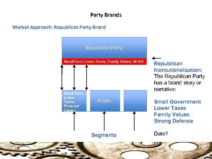 Party Brands Market Approach: Republican Party Brand Republican Party Small Govt, Lower Taxes, Family