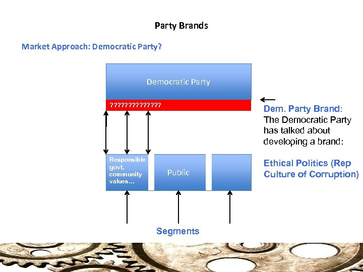 Party Brands Market Approach: Democratic Party? Democratic Party ? ? ? ? Dem. Party