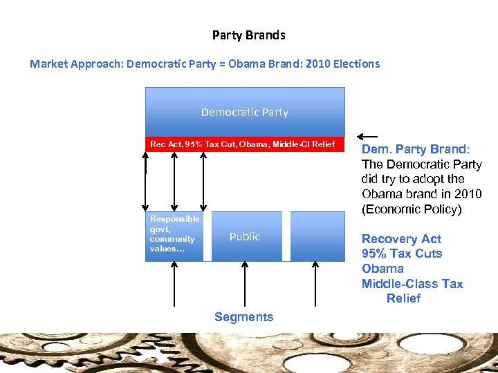 Party Brands Market Approach: Democratic Party = Obama Brand: 2010 Elections Democratic Party Rec