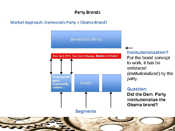 Party Brands Market Approach: Democratic Party = Obama Brand? Democratic Party Rec Act, 95%