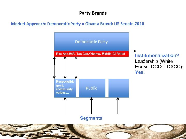 Party Brands Market Approach: Democratic Party = Obama Brand: US Senate 2010 Democratic Party