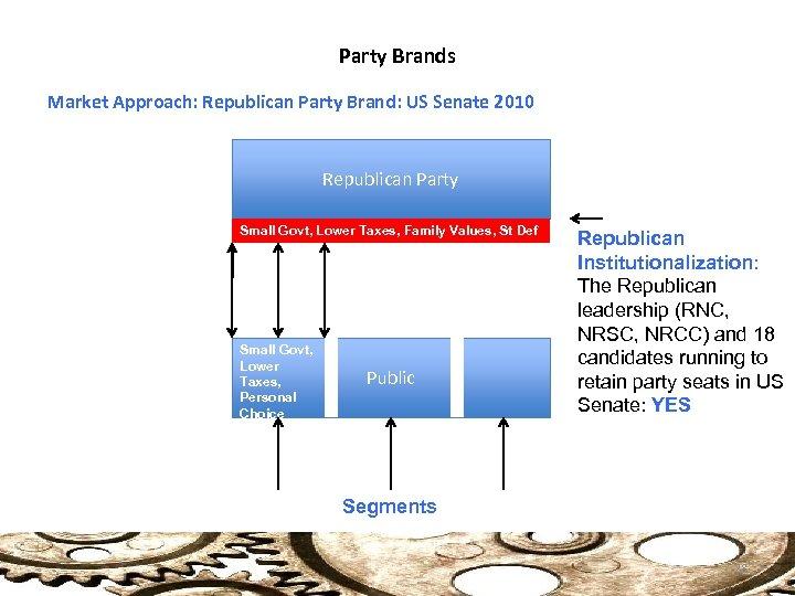 Party Brands Market Approach: Republican Party Brand: US Senate 2010 Republican Party Small Govt,