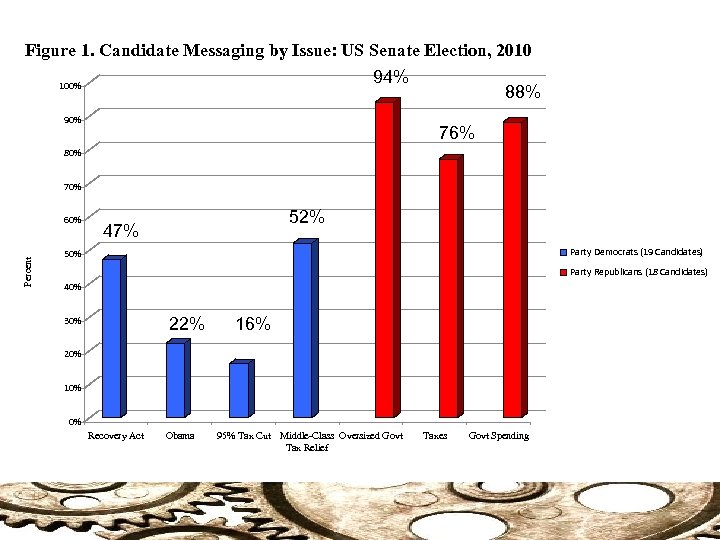 Figure 1. Candidate Messaging by Issue: US Senate Election, 2010 94% 100% 90% 88%