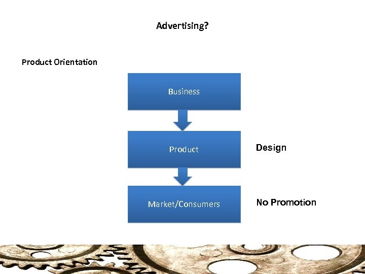 Advertising? Product Orientation Business Product Market/Consumers Design No Promotion 6