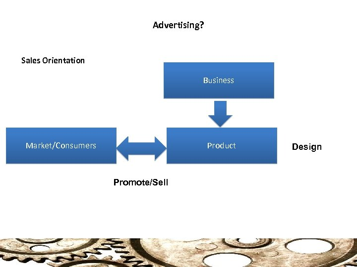 Advertising? Sales Orientation Business Market/Consumers Product Design Promote/Sell 7