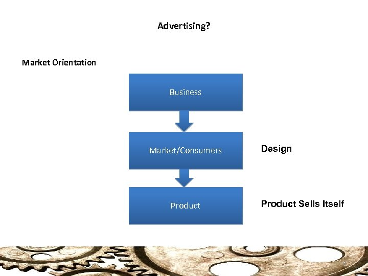 Advertising? Market Orientation Business Market/Consumers Product Design Product Sells Itself 8