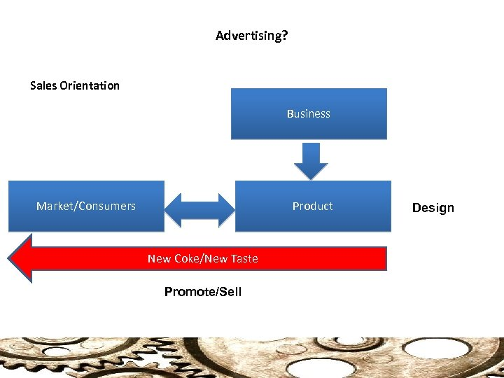 Advertising? Sales Orientation Business Market/Consumers Product Design New Coke/New Taste Promote/Sell 9