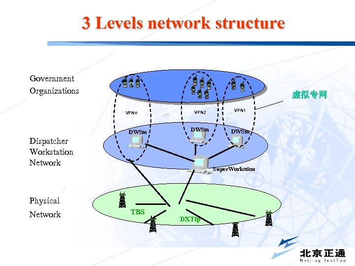 3 Levels network structure Government Organizations 虚拟专网 VPNn DWSm … VPN 2 VPN 1