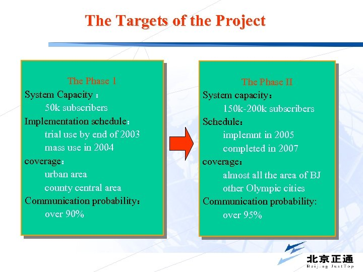 The Targets of the Project The Phase 1 System Capacity : 50 k subscribers