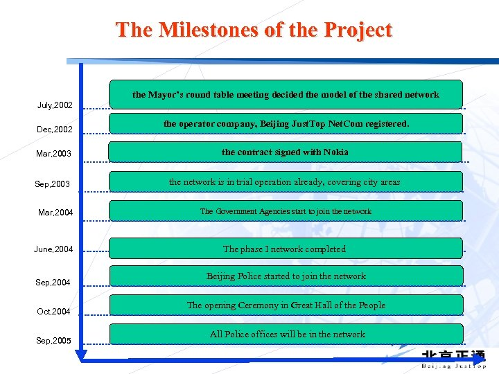 The Milestones of the Project the Mayor's round table meeting decided the model of