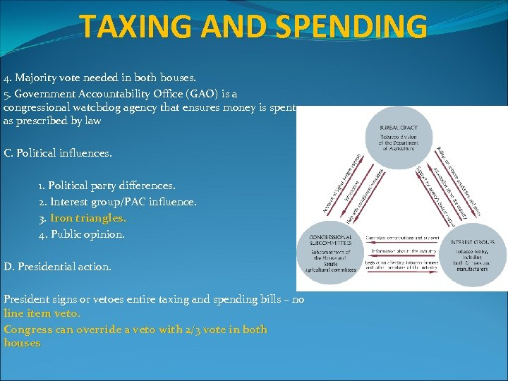 TAXING AND SPENDING 4. Majority vote needed in both houses. 5. Government Accountability Office