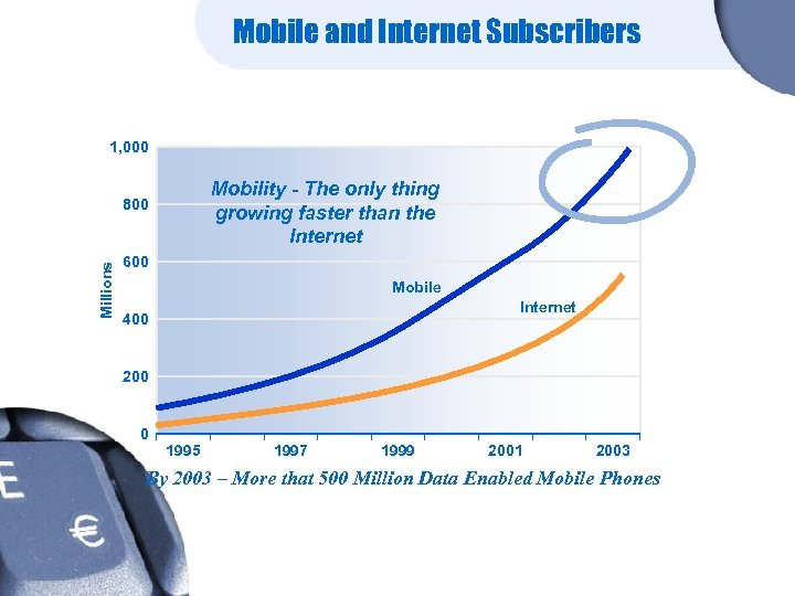 Mobile and Internet Subscribers 1, 000 Mobility - The only thing growing faster than