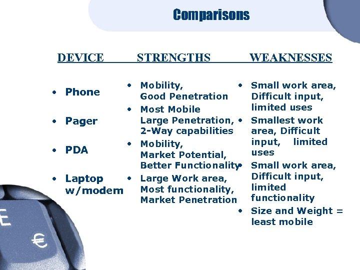 Comparisons DEVICE STRENGTHS • Mobility, • Good Penetration • Most Mobile Large Penetration, •