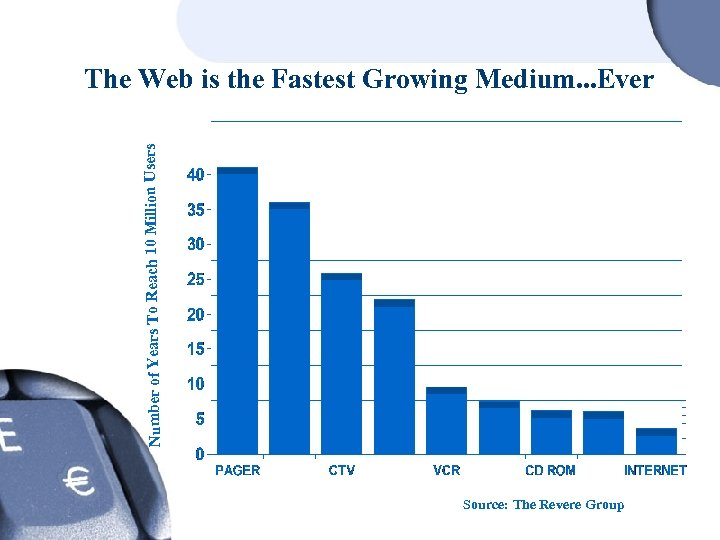 Number of Years To Reach 10 Million Users The Web is the Fastest Growing