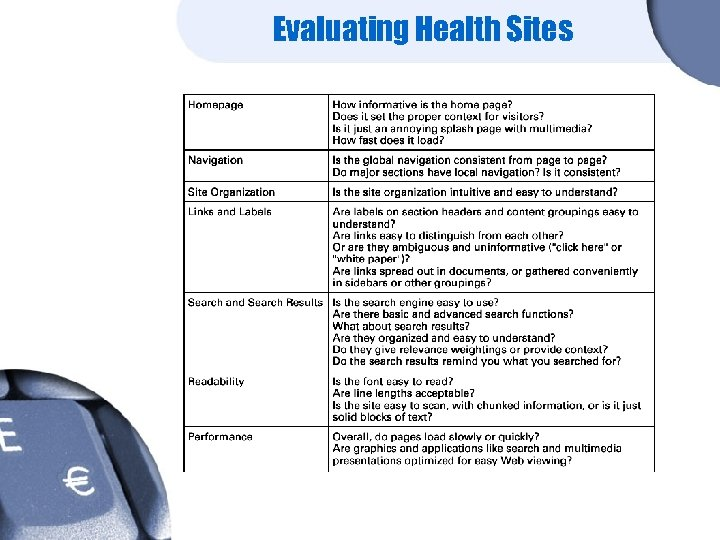 Evaluating Health Sites