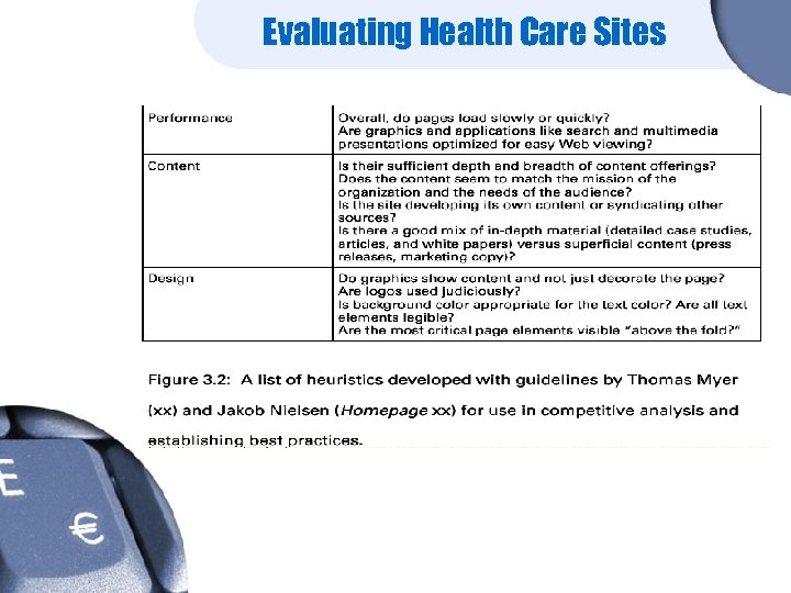 Evaluating Health Care Sites