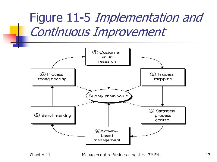 Figure 11 -5 Implementation and Continuous Improvement Chapter 11 Management of Business Logistics, 7