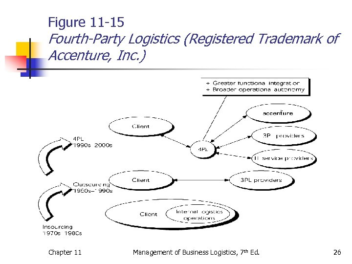 Figure 11 -15 Fourth-Party Logistics (Registered Trademark of Accenture, Inc. ) Chapter 11 Management